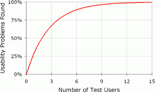 nn-5 users